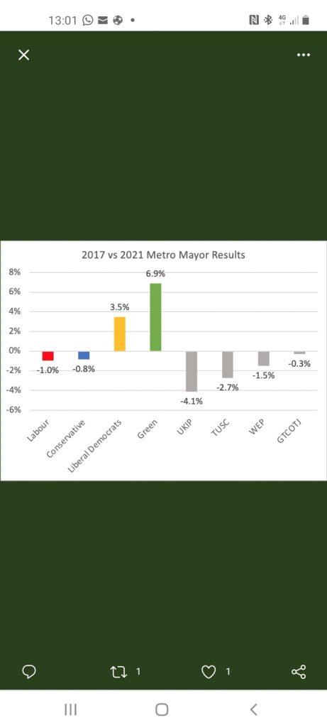 2017 vs 2021 Metro Mayor Results